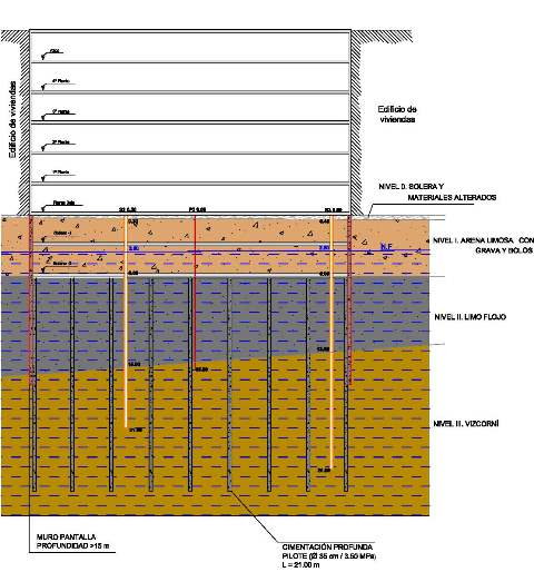Detalle. Esquema representativo Edificio-Terreno