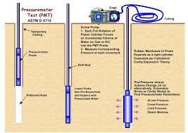 esquema ensayos presiometro