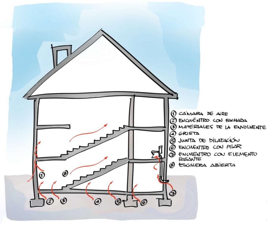 Gas Radón - Codigo Técnico Edificación
