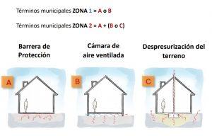 Gas Radón y Protección Edificios